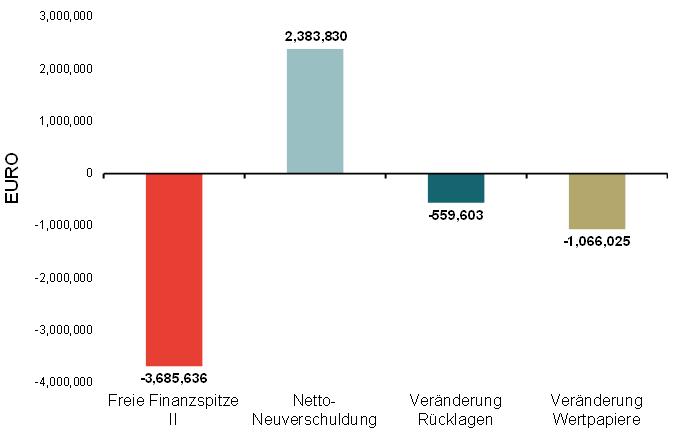 20141116_Gemeindefinanzen_2011bis2014_Zusammenfassung