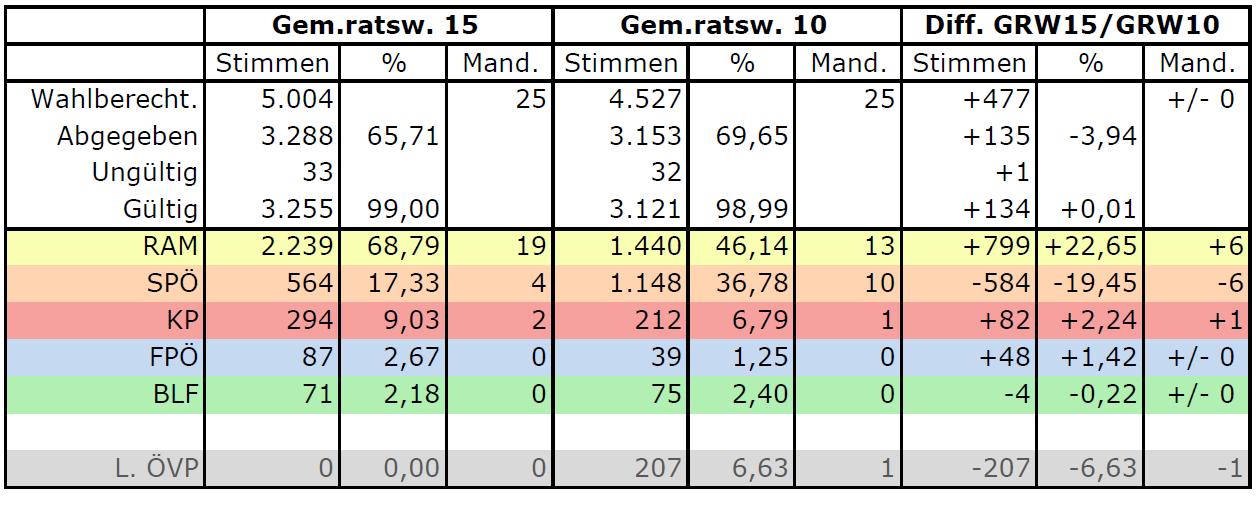 20150125_Wahlergebnis