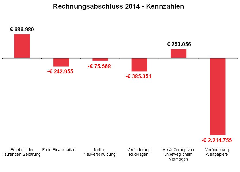 20150511_Rechnungsabschluss2014
